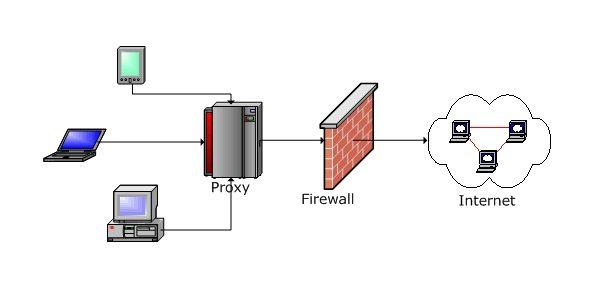 راه اندازی پروکسی HTTP Cache Server