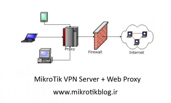 راه اندازی VPN و گزارش گیری سایت ها